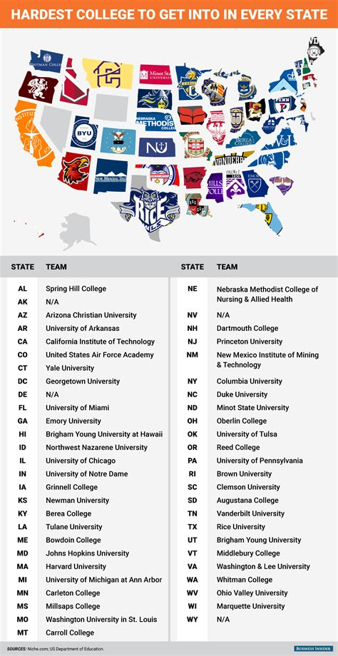 Hardest colleges to get into - Business Insider