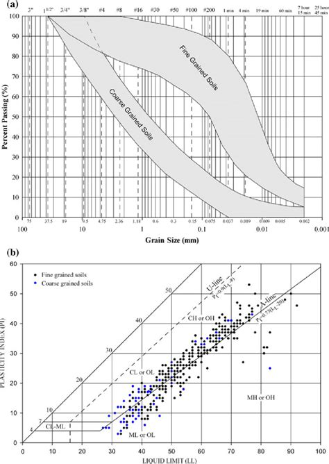 Grain-size distribution and the position of samples on the