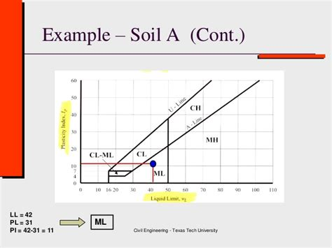 Class 3 (b) Soil Classification ( Geotechnical Engineering )